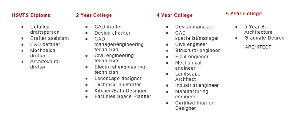 CAREER PATHS - COMPUTER AIDED DRAFTING & DESIGN