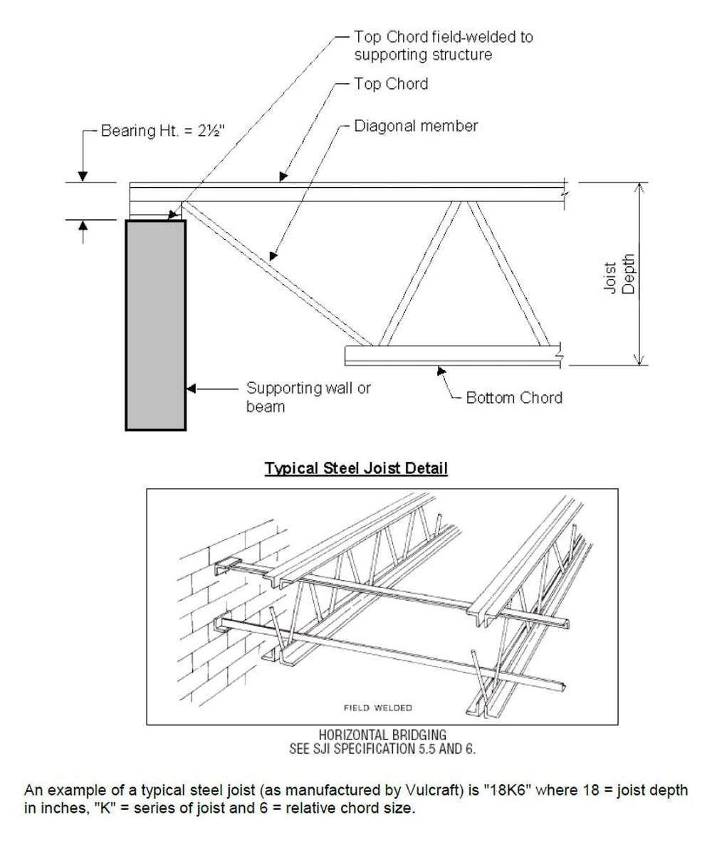Fundamentals of structural shop drafting